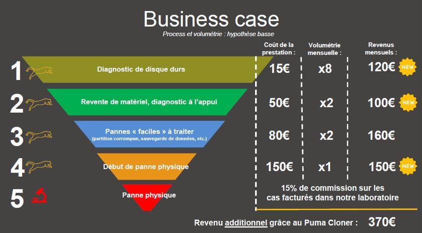 business-case-revendeurs-informatique-puma-cloner